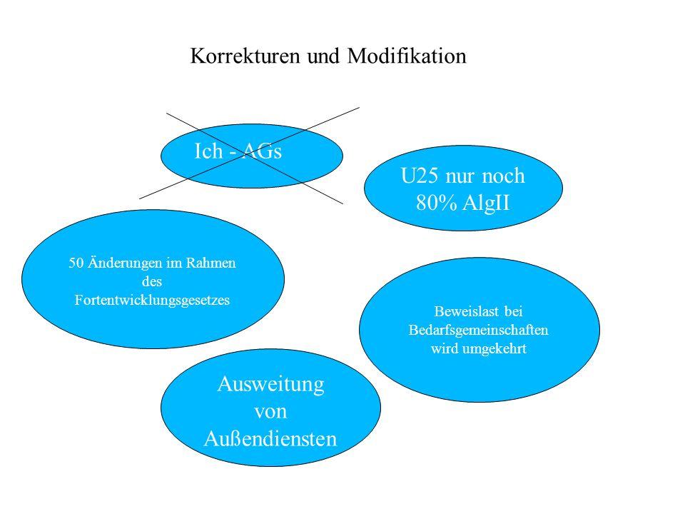 Korrekturen und Modifikation Ich - AGs U25 nur noch 80% AlgII 50 Änderungen im Rahmen des Fortentwicklungsgesetzes Beweislast bei Bedarfsgemeinschafte