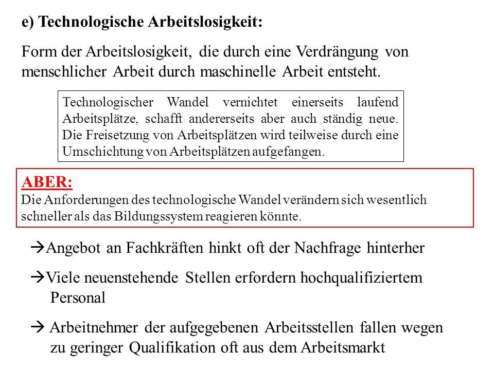 e) Technologische Arbeitslosigkeit: Form der Arbeitslosigkeit, die durch eine Verdrängung von menschlicher Arbeit durch maschinelle Arbeit entsteht. T
