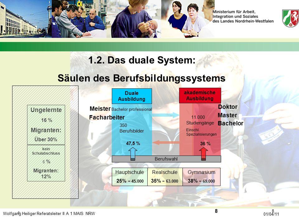 Wolfgang Heiliger Referatsleiter II A 1 MAIS NRW 01/04/11 8 8 Bachelor 47,5 % Master Doktor akademische Ausbildung 1.2. Das duale System: Säulen des B