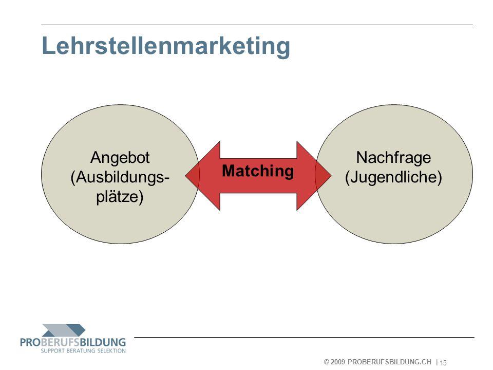 © 2009 PROBERUFSBILDUNG.CH | 2007-05-15 15 Lehrstellenmarketing Angebot (Ausbildungs- plätze) Nachfrage (Jugendliche) Matching