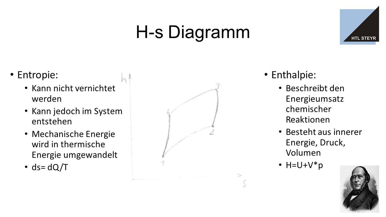 H-s Diagramm Enthalpie: Beschreibt den Energieumsatz chemischer Reaktionen Besteht aus innerer Energie, Druck, Volumen H=U+V*p Entropie: Kann nicht vernichtet werden Kann jedoch im System entstehen Mechanische Energie wird in thermische Energie umgewandelt ds= dQ/T