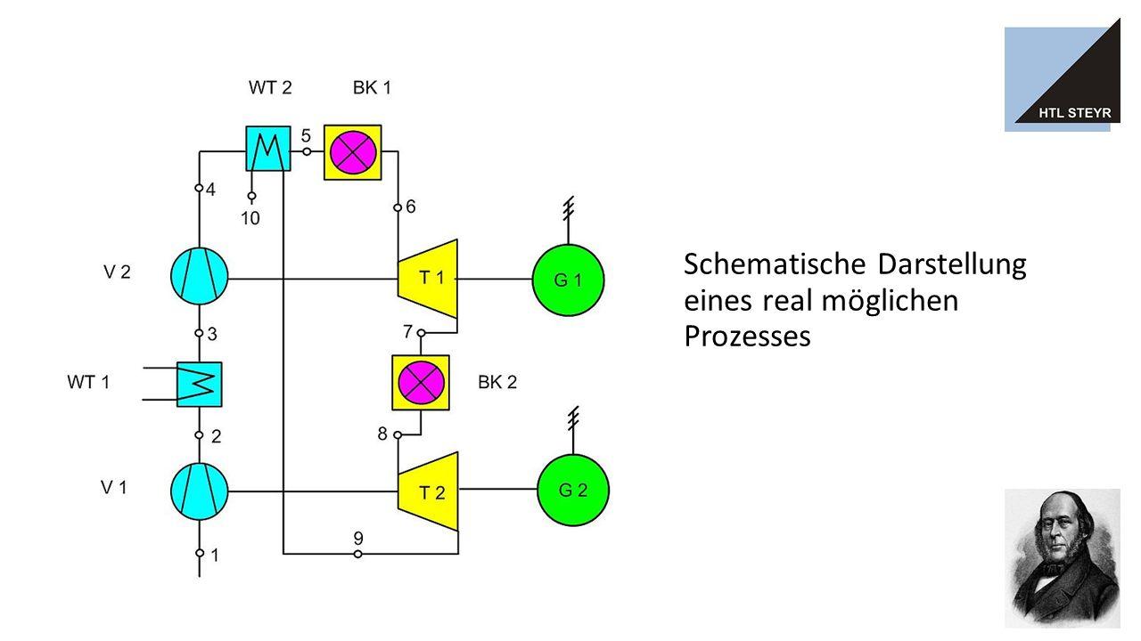 P-V Diagramm (Arbeitsdiagramm) 1- 2E : isotherme Kompression 2E - 3E : isobare Erwärmung, Wärmezufuhr intern aus dem Abgas der Turbine (4E - 1) 3E - 4E : isotherme Expansion mit Wärmezufuhr von außen 4E - 1 : isobare Abkühlung, Wärmeabfuhr intern an das verdichtete Gas