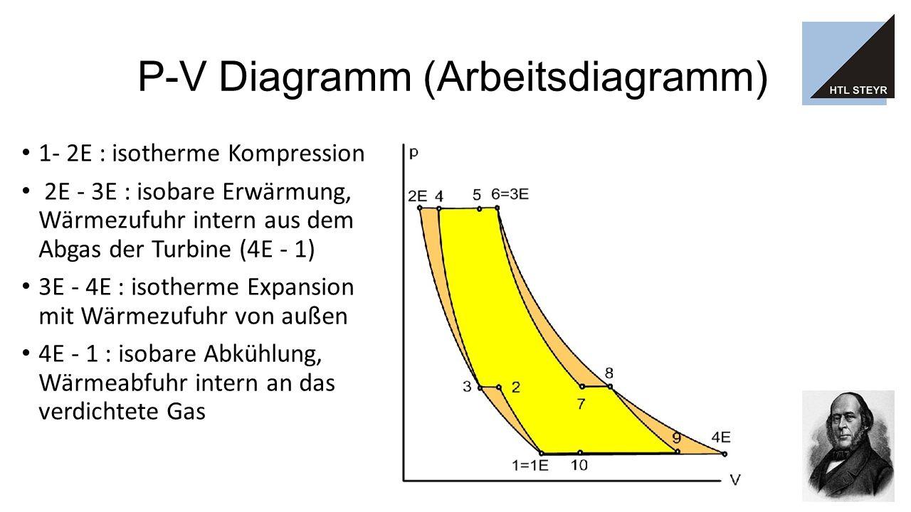 P-V Diagramm (Arbeitsdiagramm) 1- 2E : isotherme Kompression 2E - 3E : isobare Erwärmung, Wärmezufuhr intern aus dem Abgas der Turbine (4E - 1) 3E - 4