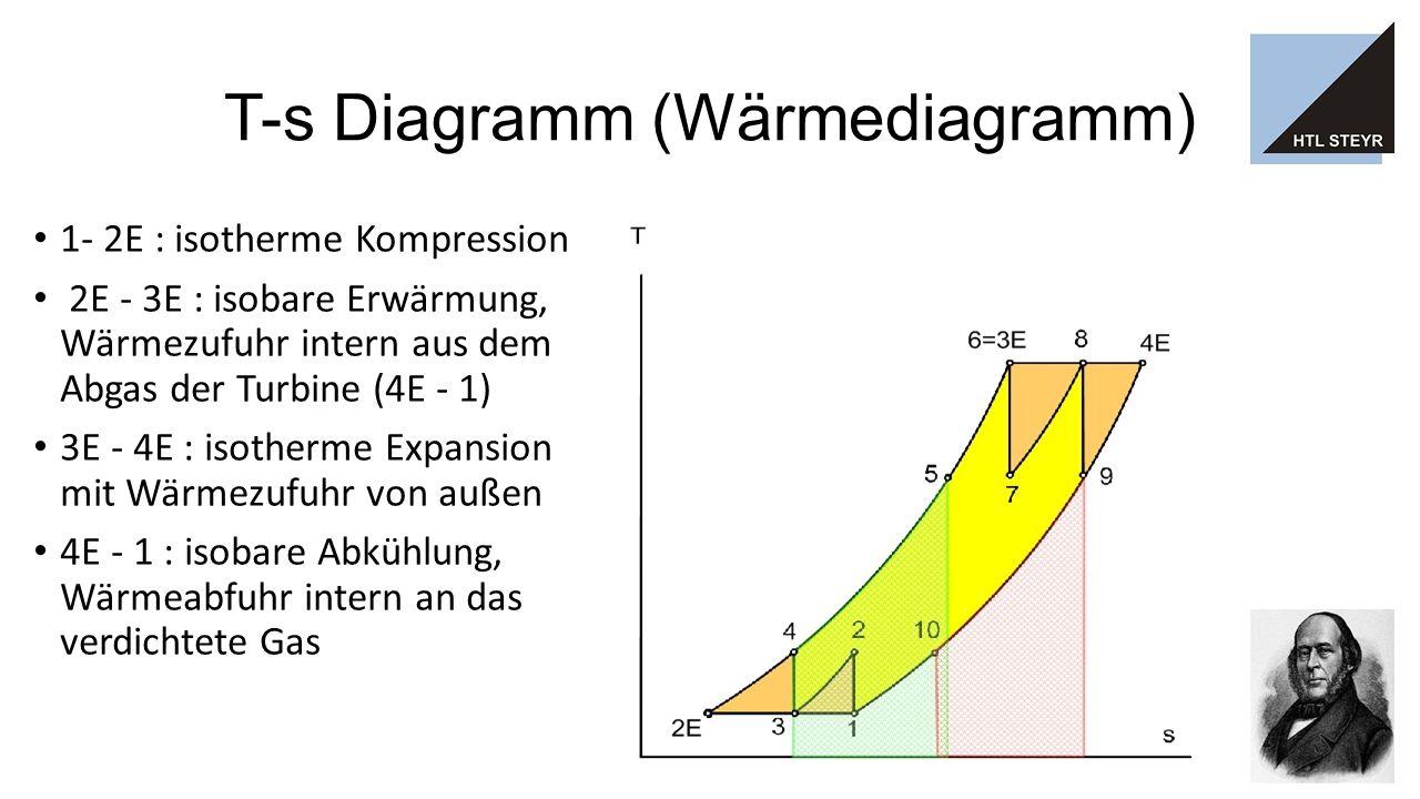 T-s Diagramm (Wärmediagramm) 1- 2E : isotherme Kompression 2E - 3E : isobare Erwärmung, Wärmezufuhr intern aus dem Abgas der Turbine (4E - 1) 3E - 4E