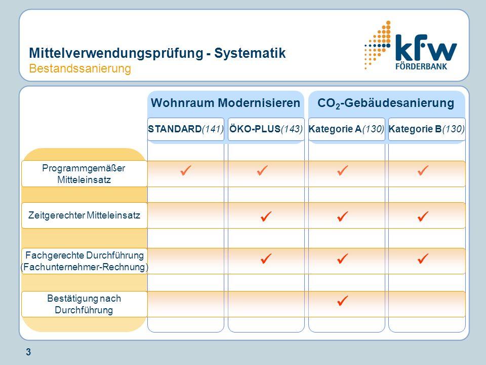 3 Wohnraum Modernisieren Fachgerechte Durchführung (Fachunternehmer-Rechnung) Zeitgerechter Mitteleinsatz Bestätigung nach Durchführung STANDARD(141) CO 2 -Gebäudesanierung ÖKO-PLUS(143)Kategorie B(130)Kategorie A(130) Programmgemäßer Mitteleinsatz Mittelverwendungsprüfung - Systematik Bestandssanierung
