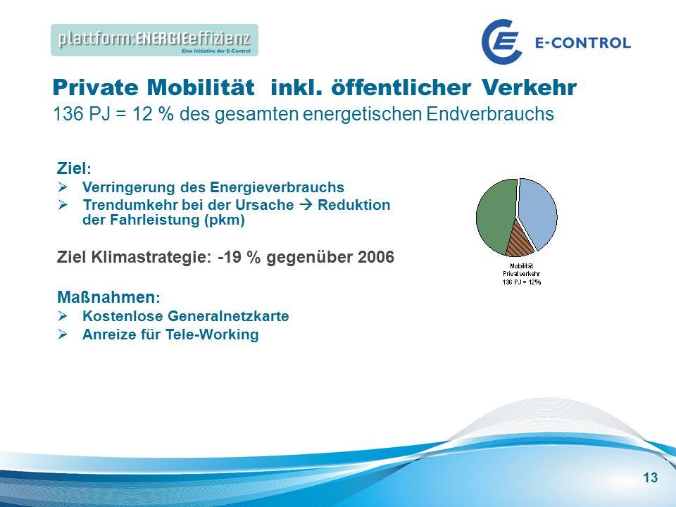 Energieeffizienz Speakers Corner | Best Practice: Energieeffizienz in großen Gebäuden Private Mobilität inkl.