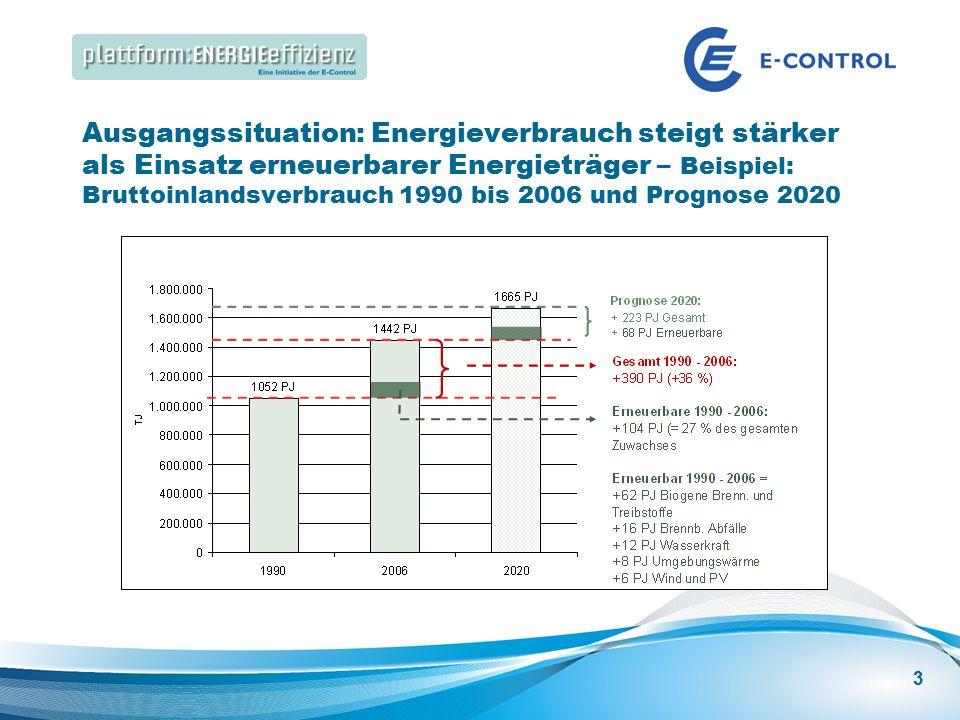 Energieeffizienz Speakers Corner | Best Practice: Energieeffizienz in großen Gebäuden Ausgangssituation: Energieverbrauch steigt stärker als Einsatz erneuerbarer Energieträger – Beispiel: Bruttoinlandsverbrauch 1990 bis 2006 und Prognose 2020 3