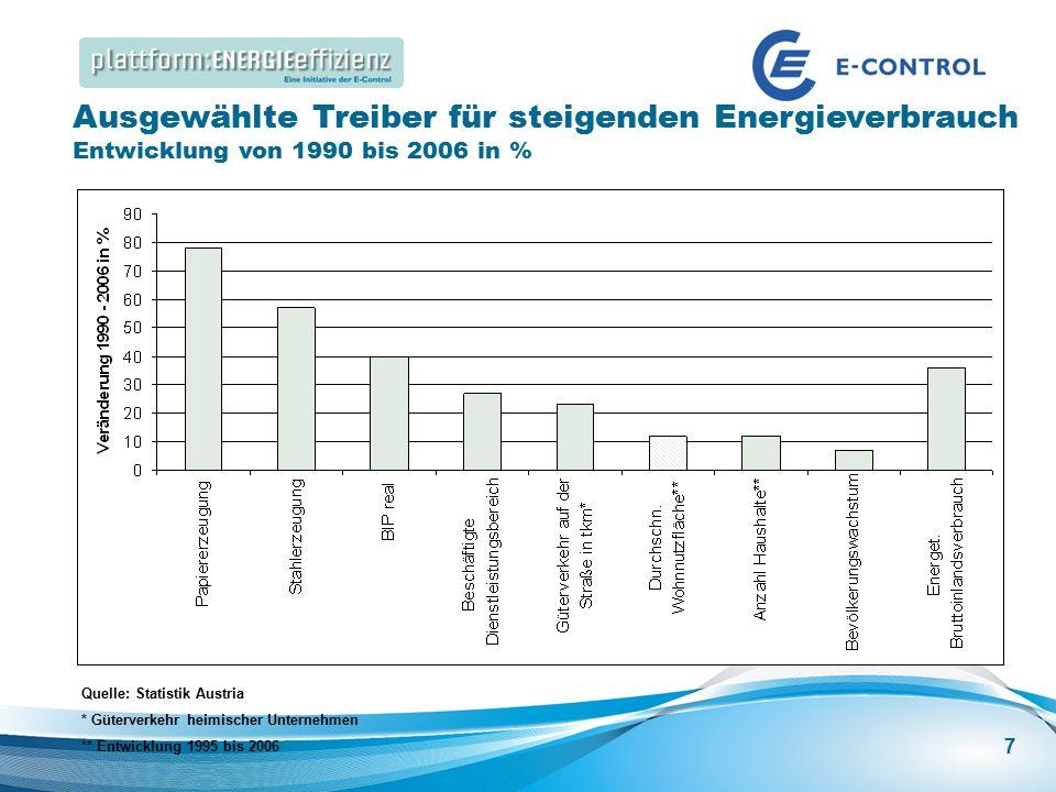 Energieeffizienz Speakers Corner | Best Practice: Energieeffizienz in großen Gebäuden Ausgewählte Treiber für steigenden Energieverbrauch Entwicklung von 1990 bis 2006 in % Quelle: Statistik Austria * Güterverkehr heimischer Unternehmen ** Entwicklung 1995 bis 2006 7
