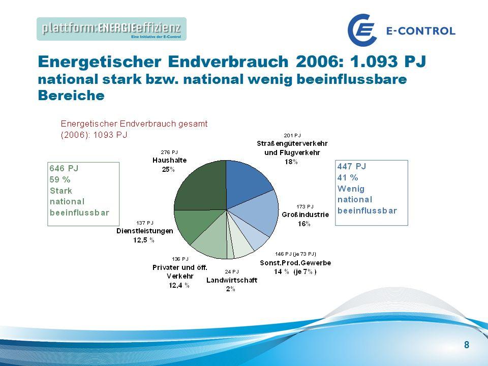 Energieeffizienz Speakers Corner | Best Practice: Energieeffizienz in großen Gebäuden Energetischer Endverbrauch 2006: 1.093 PJ national stark bzw.