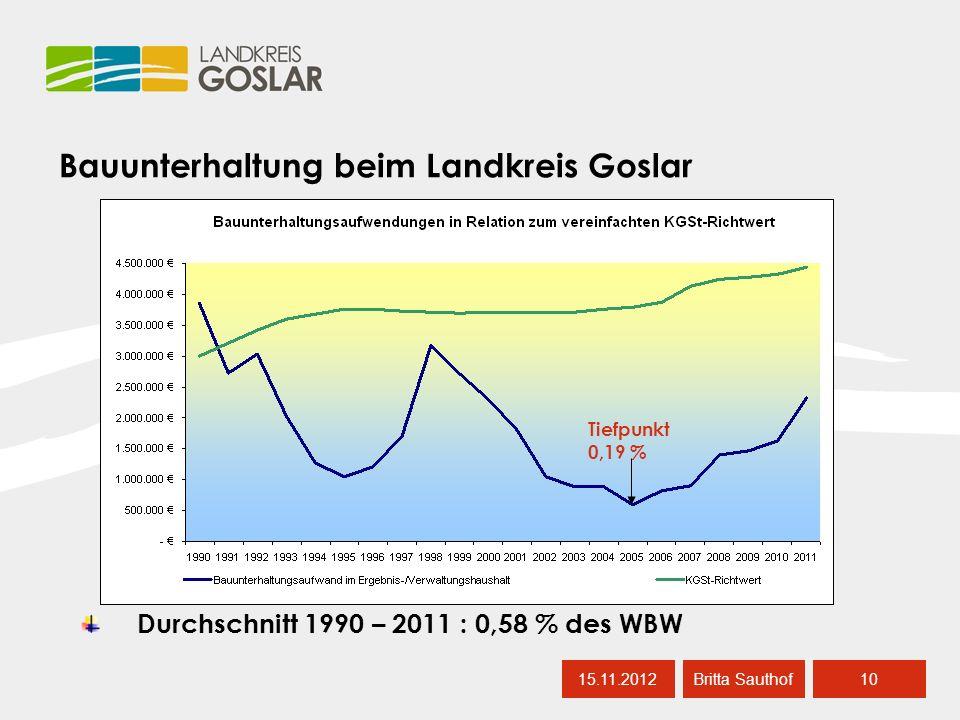 Bauunterhaltung beim Landkreis Goslar 15.11.201210 Britta Sauthof Durchschnitt 1990 – 2011 : 0,58 % des WBW Tiefpunkt 0,19 %