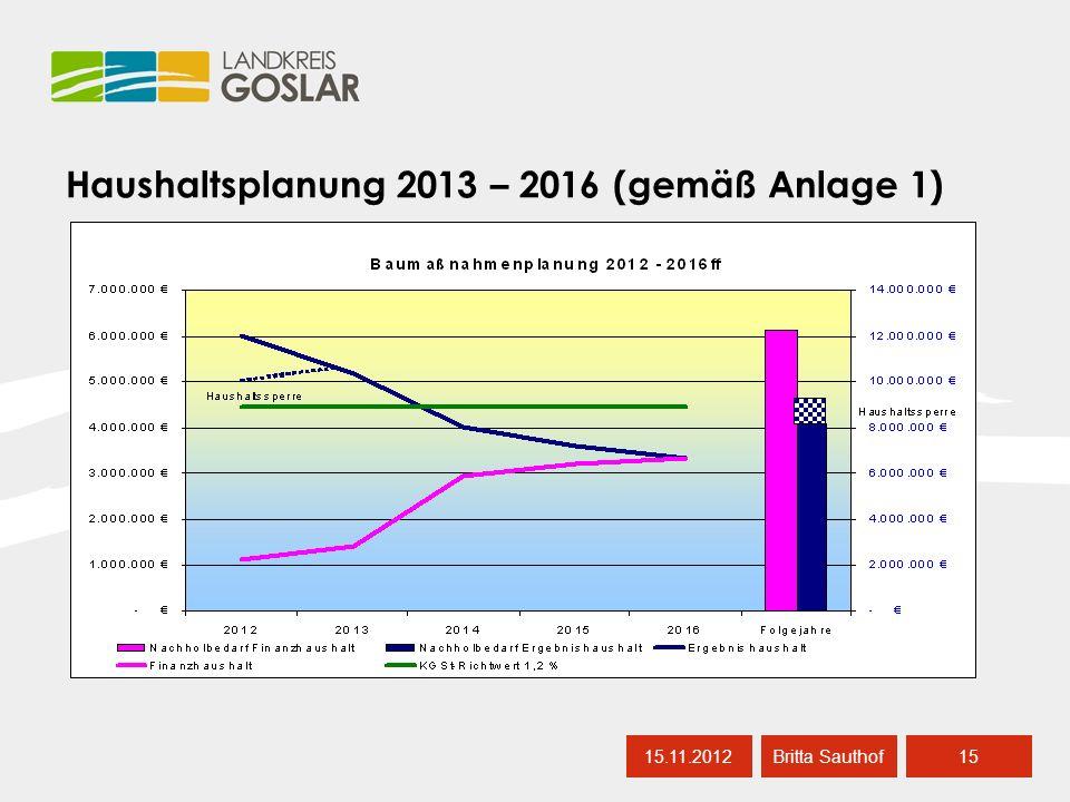 Haushaltsplanung 2013 – 2016 (gemäß Anlage 1) 15.11.201215 Britta Sauthof
