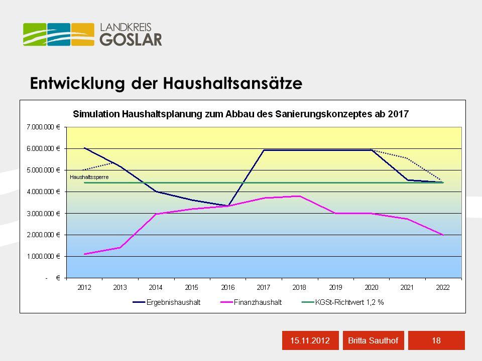 Entwicklung der Haushaltsansätze 15.11.201218 Britta Sauthof