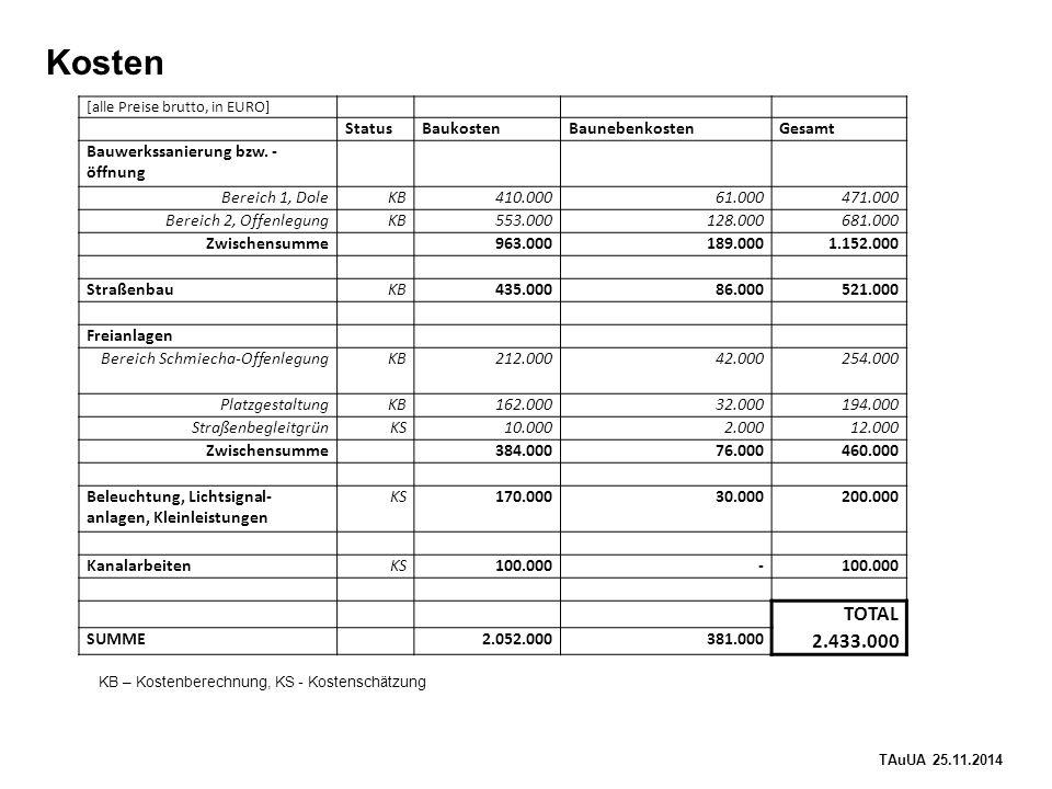 TAuUA 25.11.2014 Kosten [alle Preise brutto, in EURO] StatusBaukostenBaunebenkostenGesamt Bauwerkssanierung bzw.