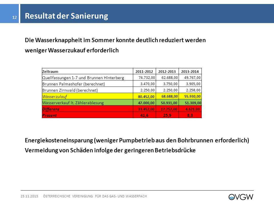 Resultat der Sanierung 25.11.2015ÖSTERREICHISCHE VEREINIGUNG FÜR DAS GAS- UND WASSERFACH 12 Die Wasserknappheit im Sommer konnte deutlich reduziert werden weniger Wasserzukauf erforderlich Energiekosteneinsparung (weniger Pumpbetrieb aus den Bohrbrunnen erforderlich) Vermeidung von Schäden infolge der geringeren Betriebsdrücke Zeitraum2011-20122012-20132013-2014 Quellfassungen 1-7 und Brunnen Hinterberg 74.732,00 62.688,00 49.767,00 Brunnen Palmashofer (berechnet) 3.470,00 3.750,00 3.905,00 Brunnen Zirnwald (berechnet) 2.250,00 2.258,00 Wasserzulauf 80.452,00 68.688,00 55.930,00 Wasserverkauf lt.
