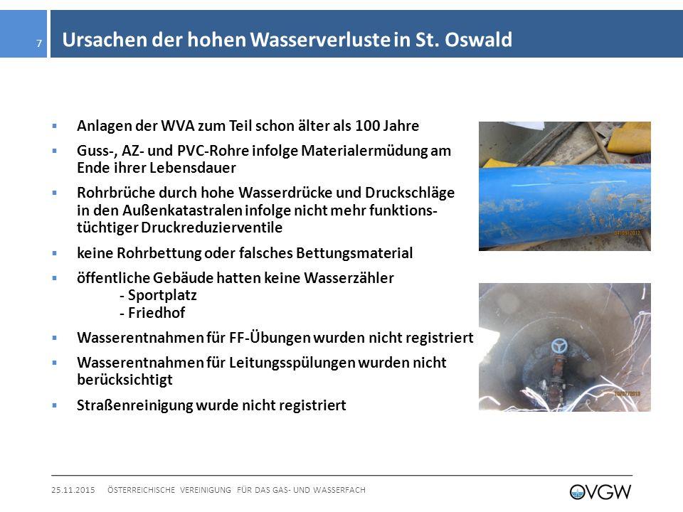 Ursachen der hohen Wasserverluste in St.