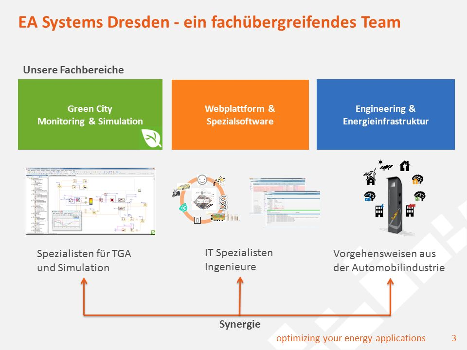 3optimizing your energy applications EA Systems Dresden - ein fachübergreifendes Team Green City Monitoring & Simulation Engineering & Energieinfrastruktur Webplattform & Spezialsoftware Spezialisten für TGA und Simulation IT Spezialisten Ingenieure Vorgehensweisen aus der Automobilindustrie Unsere Fachbereiche Synergie