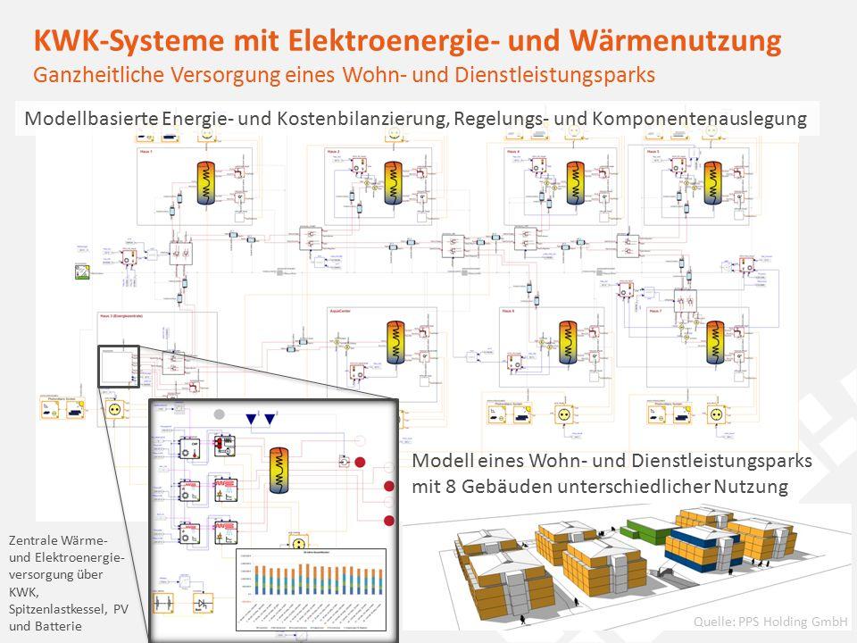 4optimizing your energy applications KWK-Systeme mit Elektroenergie- und Wärmenutzung Ganzheitliche Versorgung eines Wohn- und Dienstleistungsparks Modell eines Wohn- und Dienstleistungsparks mit 8 Gebäuden unterschiedlicher Nutzung Zentrale Wärme- und Elektroenergie- versorgung über KWK, Spitzenlastkessel, PV und Batterie Modellbasierte Energie- und Kostenbilanzierung, Regelungs- und Komponentenauslegung Quelle: PPS Holding GmbH