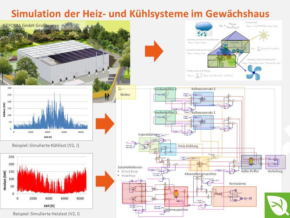 6optimizing your energy applications Simulation der Heiz- und Kühlsysteme im Gewächshaus Beispiel: Simulierte Heizlast (V2, I) Beispiel: Simulierte Kühllast (V2, I) GEFOMA GmbH Großbeeren