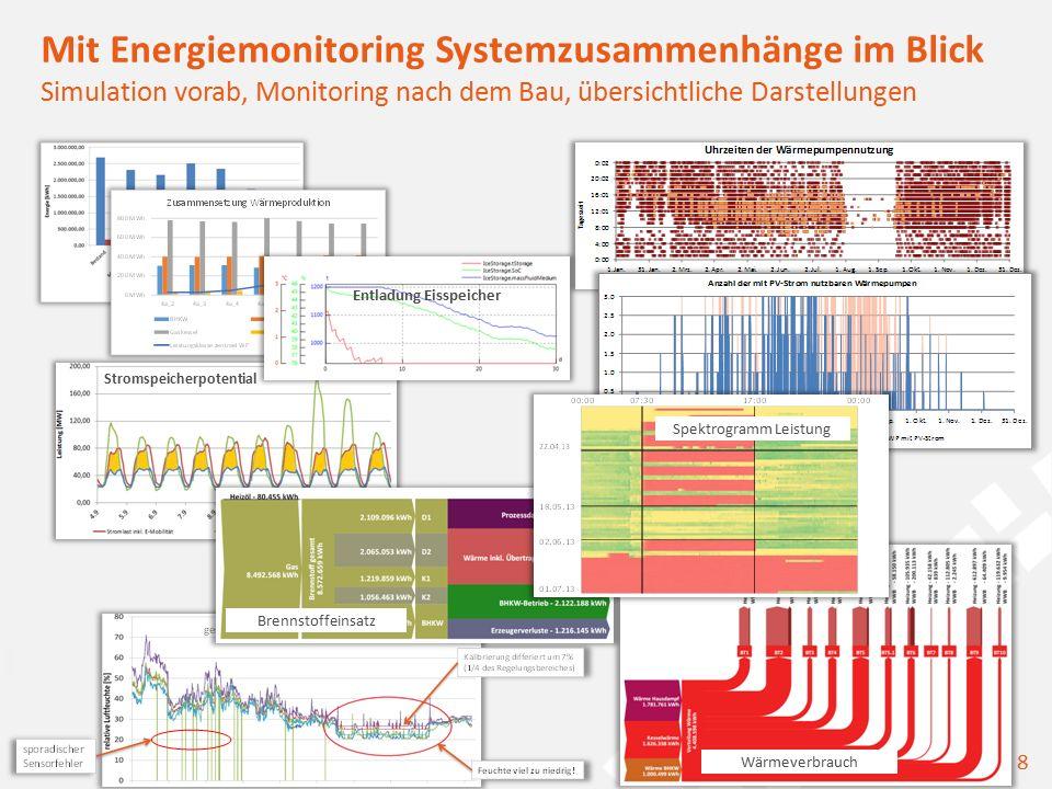 9optimizing your energy applications Auswahl und Dimensionierung von Großspeichern Simulation E-Tankstelle mit Windkraft und Speicher Ertragskurven von Windpark und Photovoltaik.