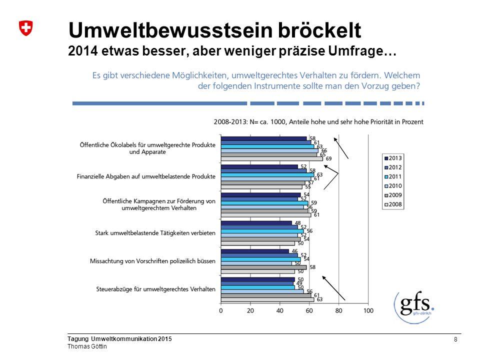 8 Tagung Umweltkommunikation 2015 Thomas Göttin Umweltbewusstsein bröckelt 2014 etwas besser, aber weniger präzise Umfrage…