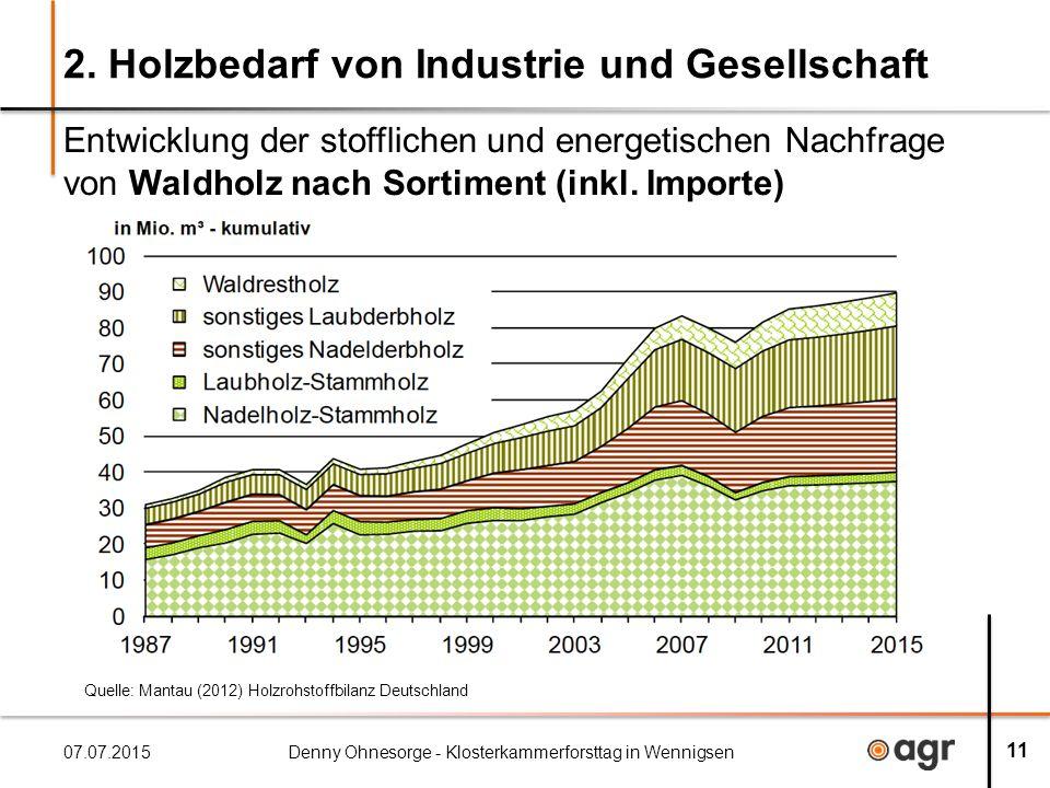 2. Holzbedarf von Industrie und Gesellschaft Entwicklung der stofflichen und energetischen Nachfrage von Waldholz nach Sortiment (inkl. Importe) 07.07