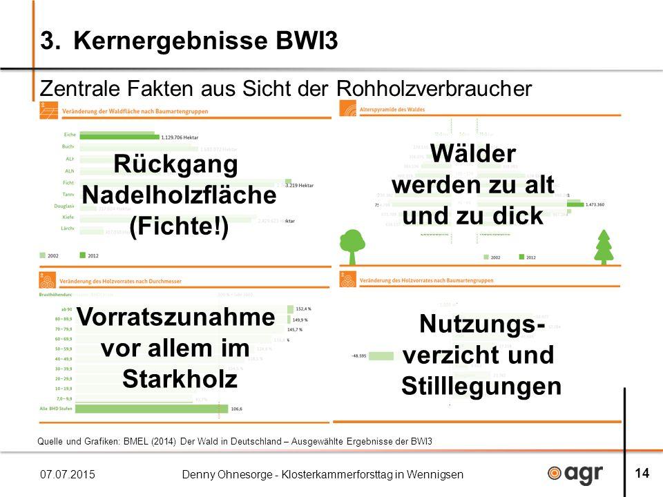 3. Kernergebnisse BWI3 Zentrale Fakten aus Sicht der Rohholzverbraucher 07.07.2015Denny Ohnesorge - Klosterkammerforsttag in Wennigsen 14 Rückgang Nad