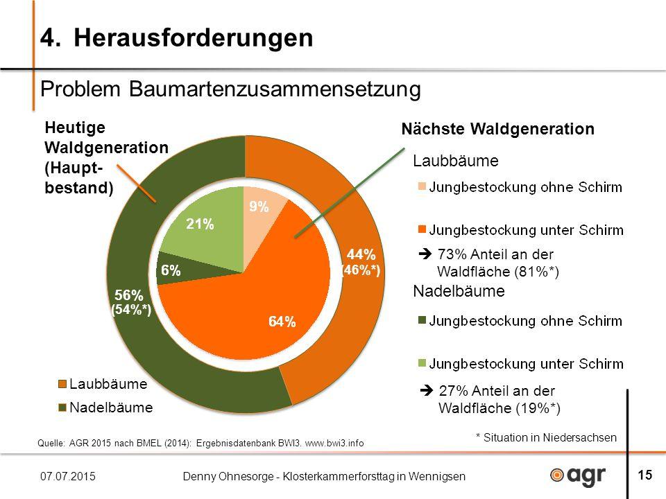 4.Herausforderungen Problem Baumartenzusammensetzung 07.07.2015Denny Ohnesorge - Klosterkammerforsttag in Wennigsen 15 Laubbäume Nadelbäume Nächste Waldgeneration  73% Anteil an der Waldfläche (81%*)  27% Anteil an der Waldfläche (19%*) * Situation in Niedersachsen (54%*) (46%*) Heutige Waldgeneration (Haupt- bestand) Quelle: AGR 2015 nach BMEL (2014): Ergebnisdatenbank BWI3.