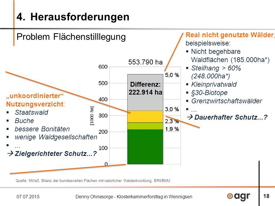 4.Herausforderungen 07.07.2015Denny Ohnesorge - Klosterkammerforsttag in Wennigsen 18 Problem Flächenstilllegung Real nicht genutzte Wälder, beispielsweise:  Nicht begehbare Waldflächen (185.000ha*)  Steilhang > 60% (248.000ha*)  Kleinprivatwald  §30-Biotope  Grenzwirtschaftswälder ...