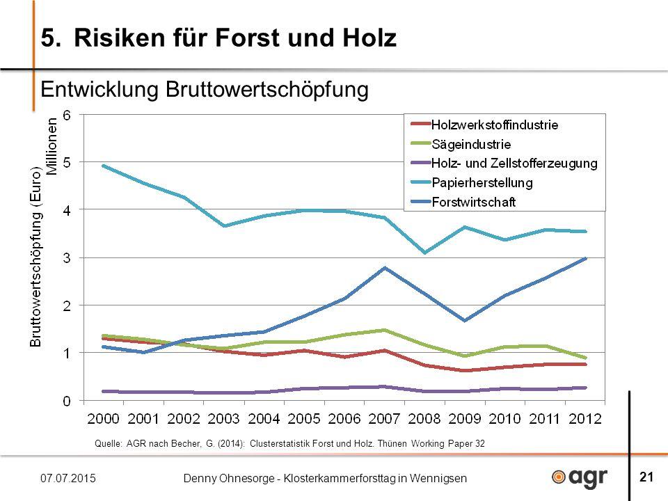 5.Risiken für Forst und Holz Entwicklung Bruttowertschöpfung 07.07.2015Denny Ohnesorge - Klosterkammerforsttag in Wennigsen 21 Quelle: AGR nach Becher, G.