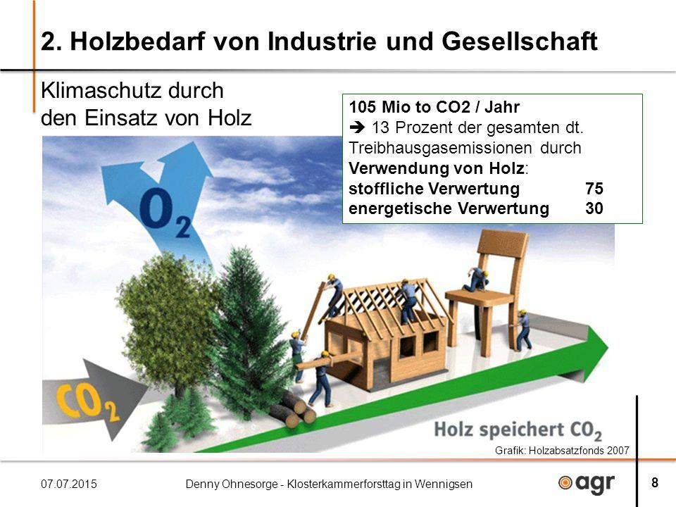 2. Holzbedarf von Industrie und Gesellschaft Klimaschutz durch den Einsatz von Holz 07.07.2015Denny Ohnesorge - Klosterkammerforsttag in Wennigsen 8 1