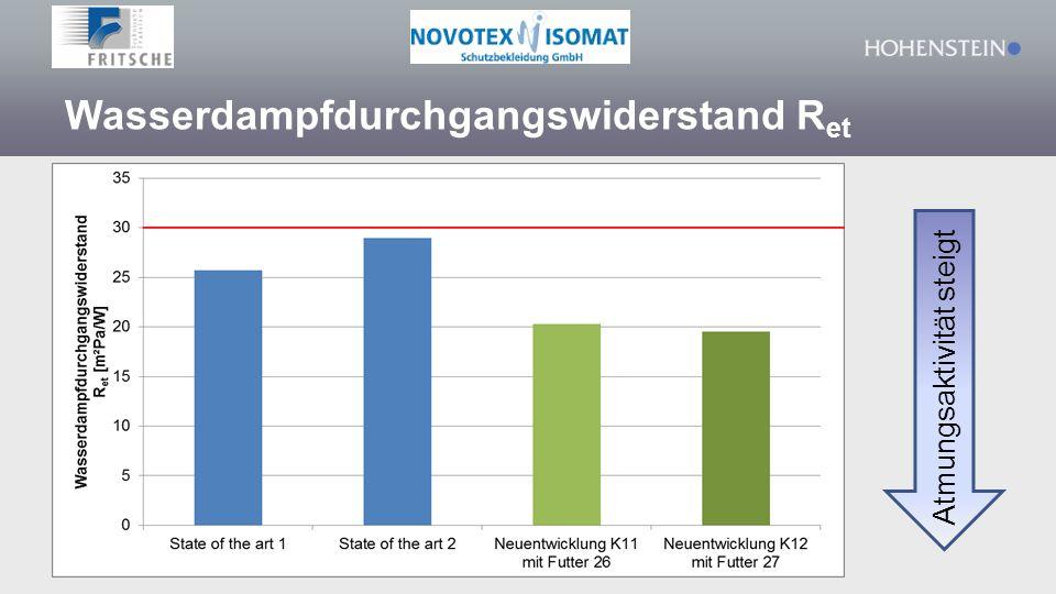Wasserdampfdurchgangswiderstand R et LS2 LS1 Atmungsaktivität steigt