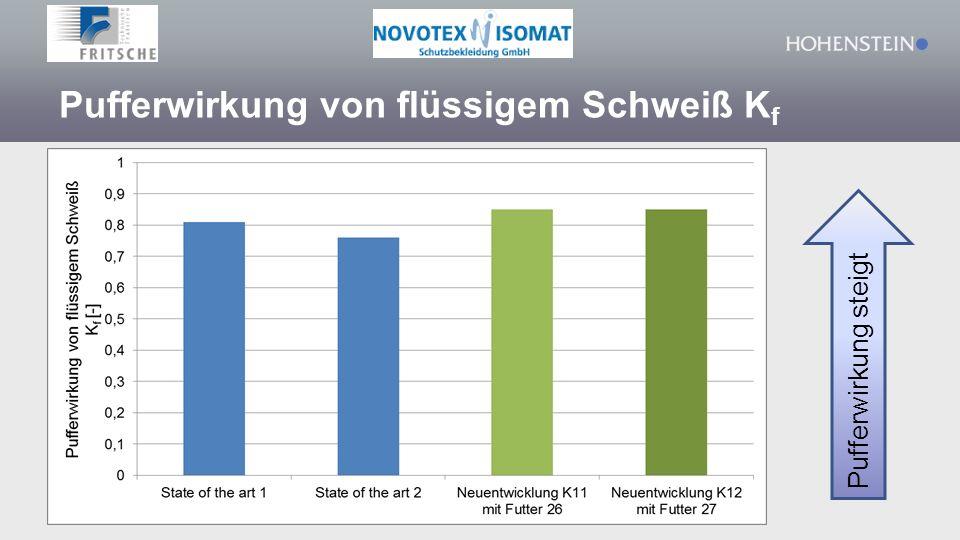 Pufferwirkung von flüssigem Schweiß K f Pufferwirkung steigt