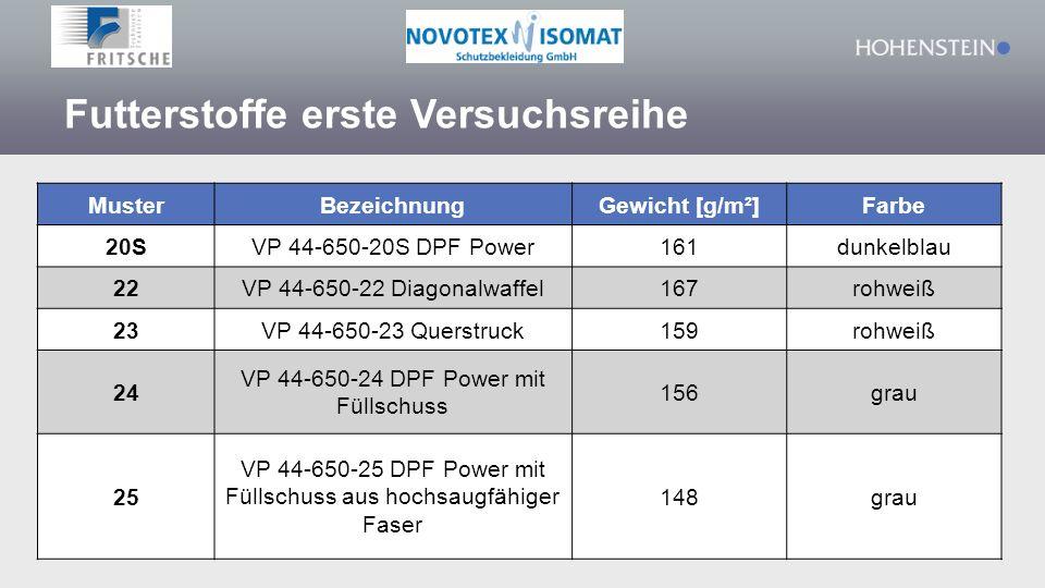 Futterstoffe erste Versuchsreihe MusterBezeichnungGewicht [g/m²]Farbe 20SVP 44-650-20S DPF Power161dunkelblau 22VP 44-650-22 Diagonalwaffel167rohweiß