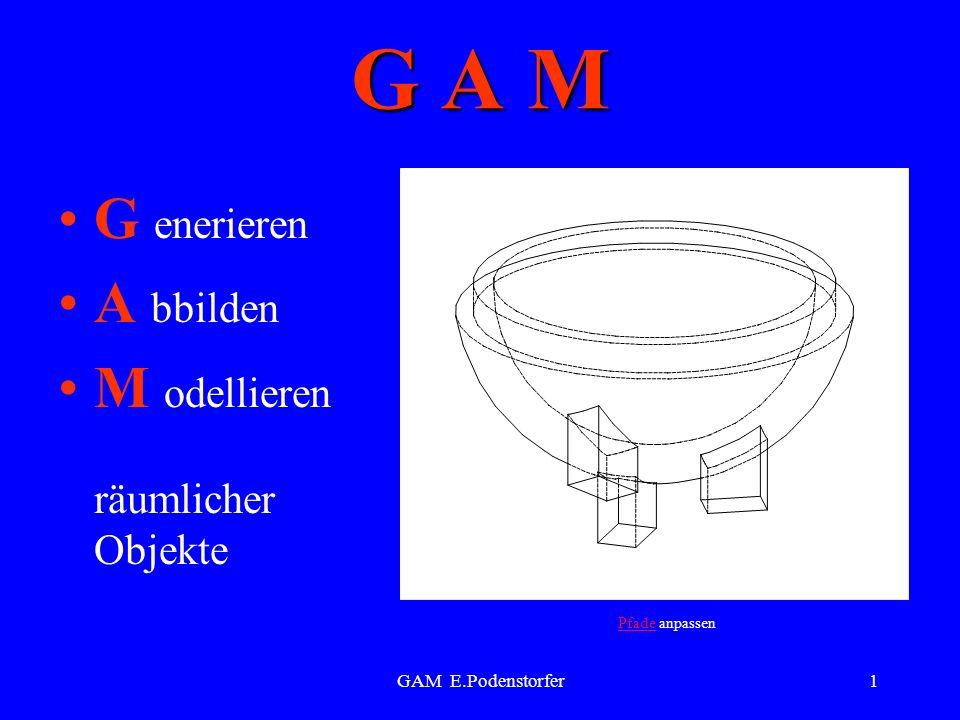 GAM E.Podenstorfer1 G A M G enerieren A bbilden M odellieren räumlicher Objekte PfadePfade anpassen