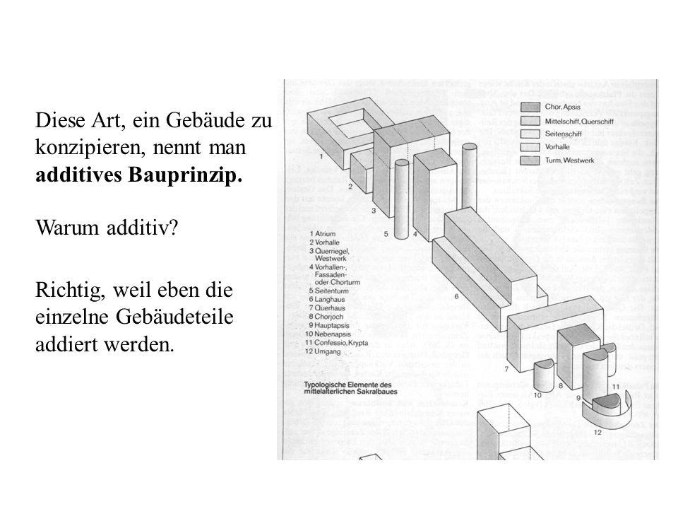 Diese Art, ein Gebäude zu konzipieren, nennt man additives Bauprinzip.