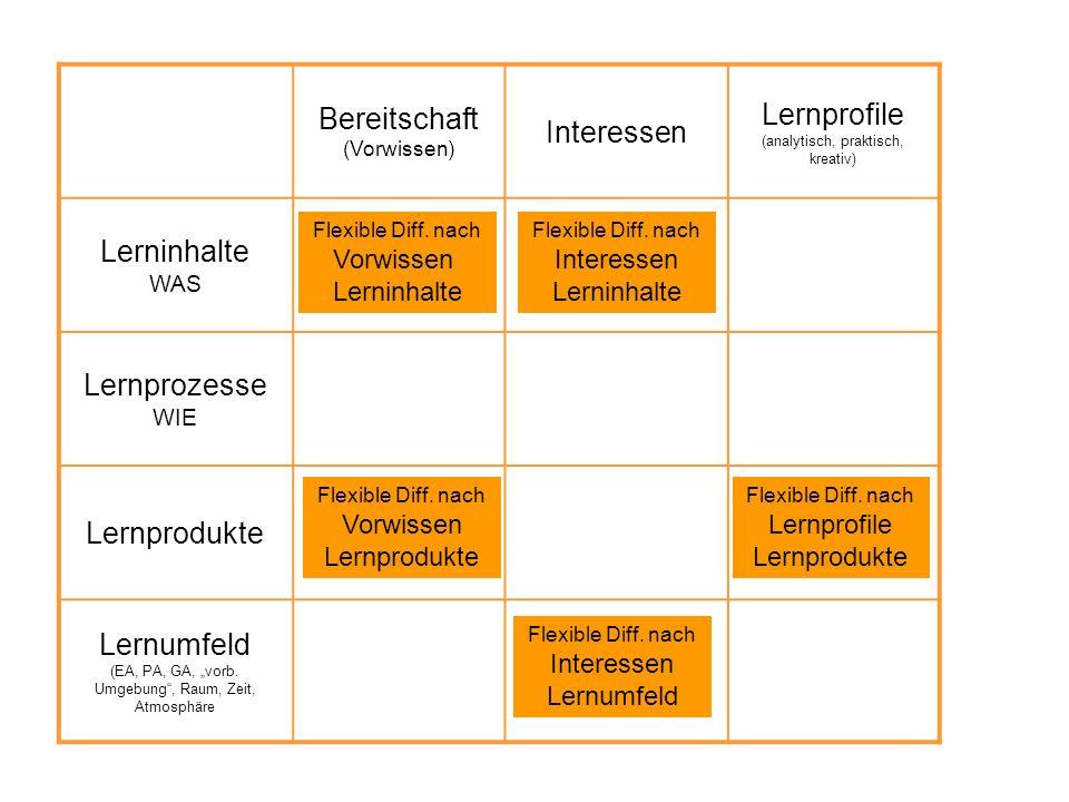 """Bereitschaft (Vorwissen) Interessen Lernprofile (analytisch, praktisch, kreativ) Lerninhalte WAS Lernprozesse WIE Lernprodukte Lernumfeld (EA, PA, GA, """"vorb."""