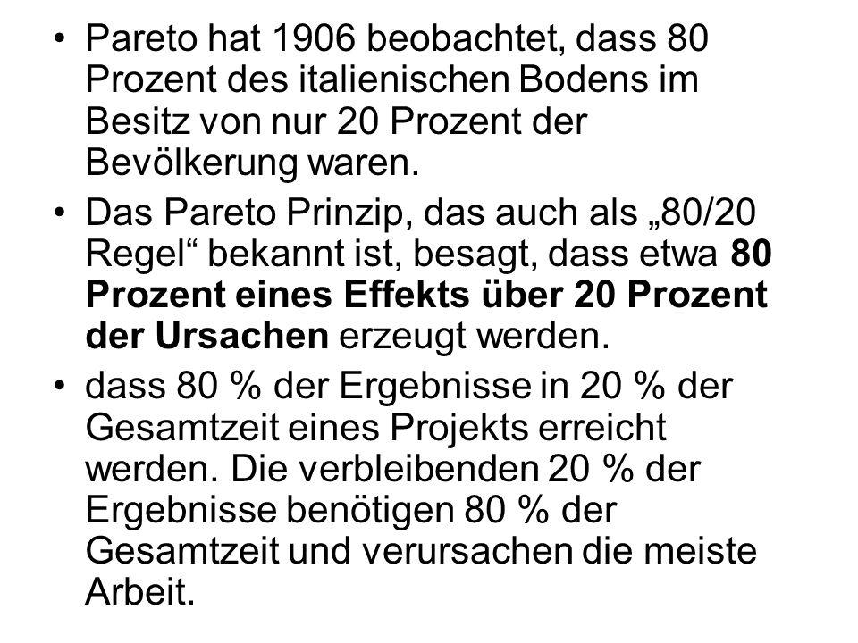 Pareto hat 1906 beobachtet, dass 80 Prozent des italienischen Bodens im Besitz von nur 20 Prozent der Bevölkerung waren.