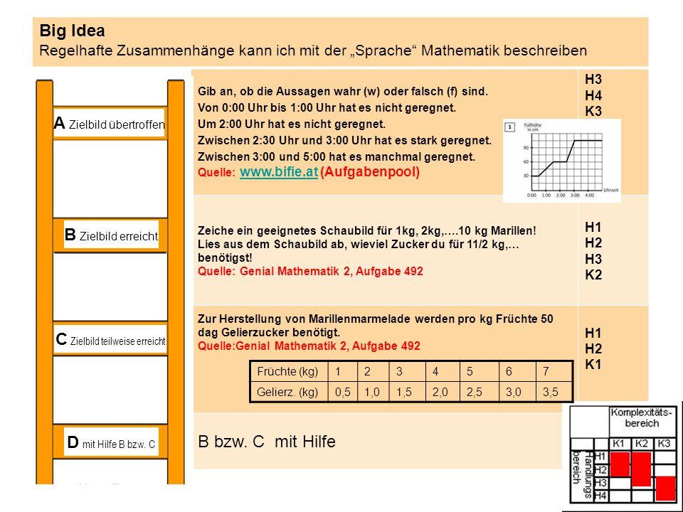 """Big Idea Regelhafte Zusammenhänge kann ich mit der """"Sprache Mathematik beschreiben Gib an, ob die Aussagen wahr (w) oder falsch (f) sind."""