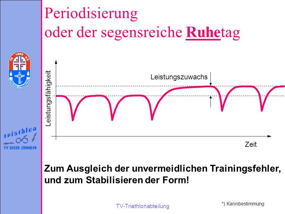 TV-Triathlonabteilung Periodisierung oder der segensreiche Ruhetag *) Kannbestimmung Zeit Leistungsfähigkeit Leistungszuwachs Zum Ausgleich der unverm