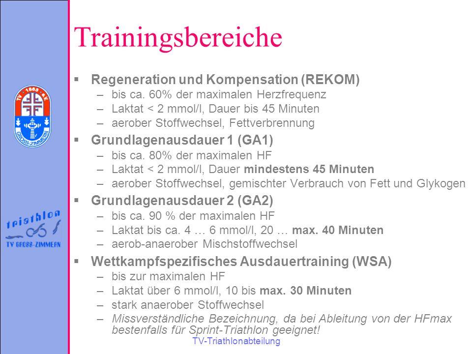 TV-Triathlonabteilung Trainingsbereiche  Regeneration und Kompensation (REKOM) –bis ca. 60% der maximalen Herzfrequenz –Laktat < 2 mmol/l, Dauer bis
