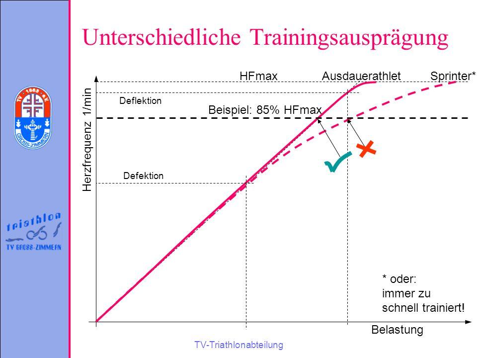 TV-Triathlonabteilung Unterschiedliche Trainingsausprägung Herzfrequenz 1/min Belastung AusdauerathletSprinter*HFmax Defektion Deflektion Beispiel: 85