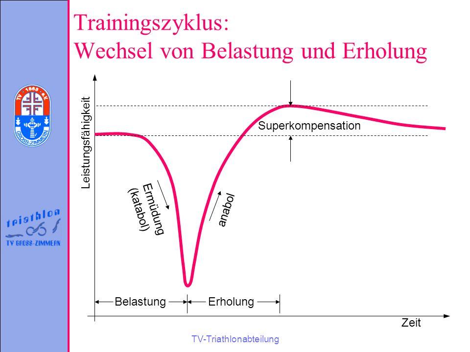 TV-Triathlonabteilung Trainingszyklus: Wechsel von Belastung und Erholung Zeit Leistungsfähigkeit BelastungErholung Ermüdung (katabol) anabol Superkom