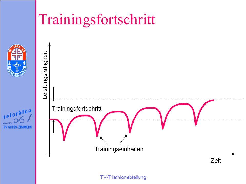 TV-Triathlonabteilung Trainingsfortschritt Zeit Leistungsfähigkeit Trainingseinheiten Trainingsfortschritt
