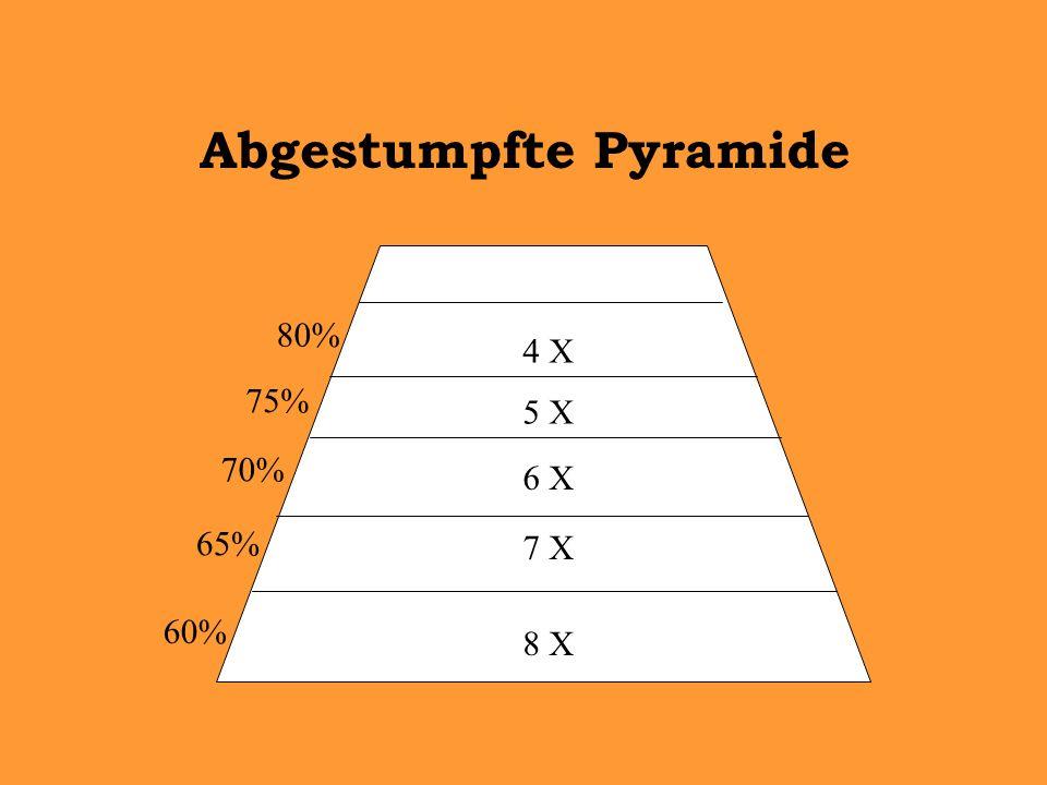 Abgestumpfte Pyramide 8 X 60% 7 X 65% 6 X 70% 5 X 75% 4 X 80%