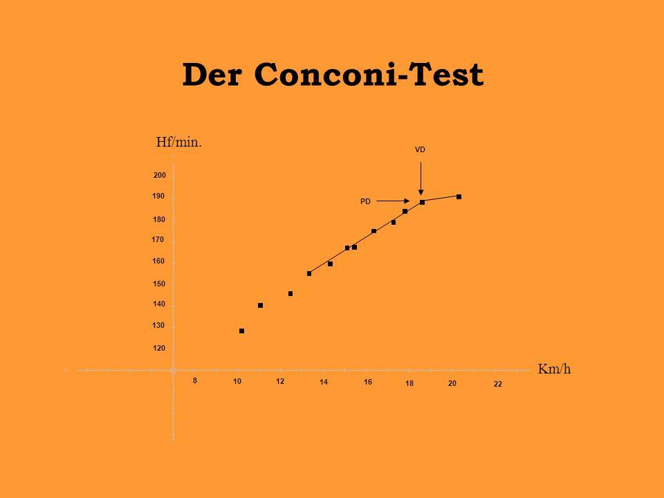 200 190 170 160 150 140 180 130 120 8 1012 1416 1820 22 PD VD Km/h Hf/min. Der Conconi-Test
