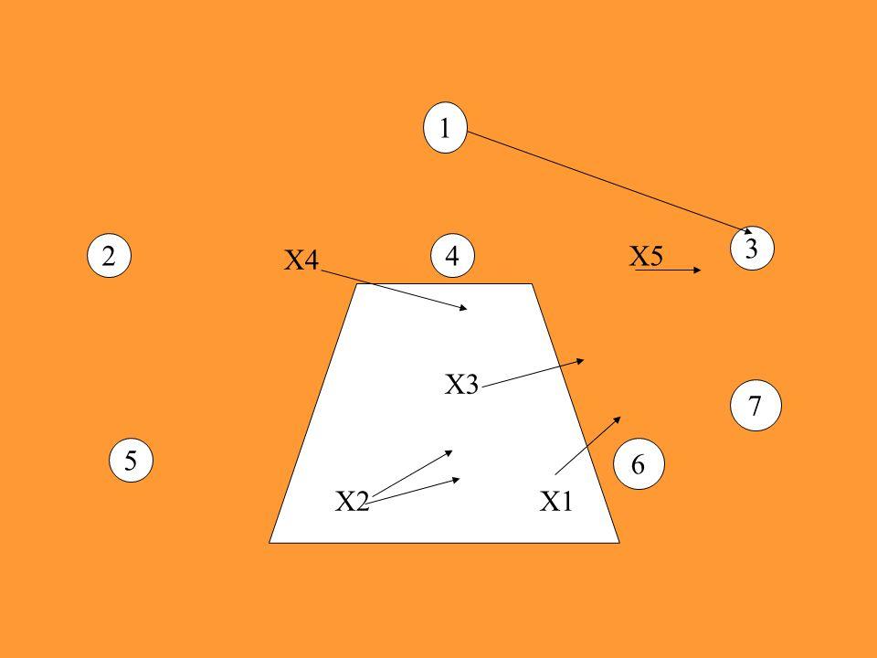 X2X1 X3 X4 X5 1 42 3 5 6 7