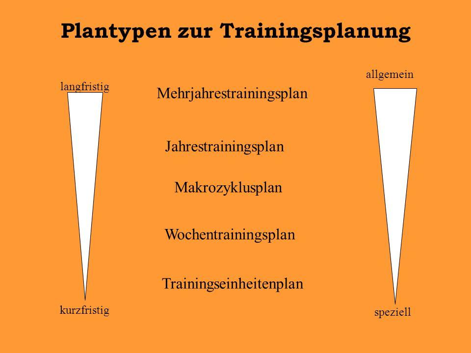 Mehrjahrestrainingsplan Jahrestrainingsplan Makrozyklusplan Wochentrainingsplan Trainingseinheitenplan langfristig kurzfristig allgemein speziell Plantypen zur Trainingsplanung