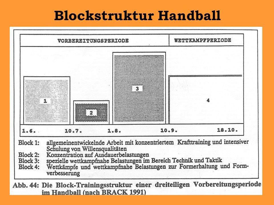 Blockstruktur Handball