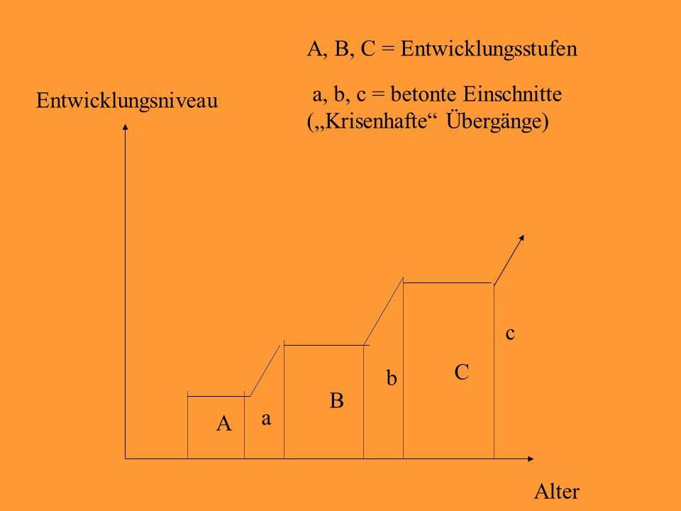 "A a B C Entwicklungsniveau Alter A, B, C = Entwicklungsstufen a, b, c = betonte Einschnitte (""Krisenhafte Übergänge) b c"
