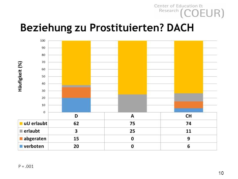 10 Beziehung zu Prostituierten? DACH P =.001